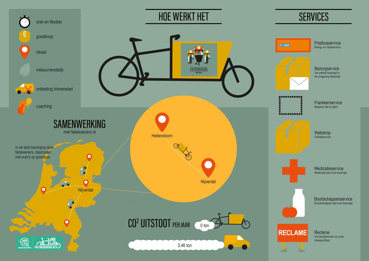 infographic fietskoeriers nijverdal